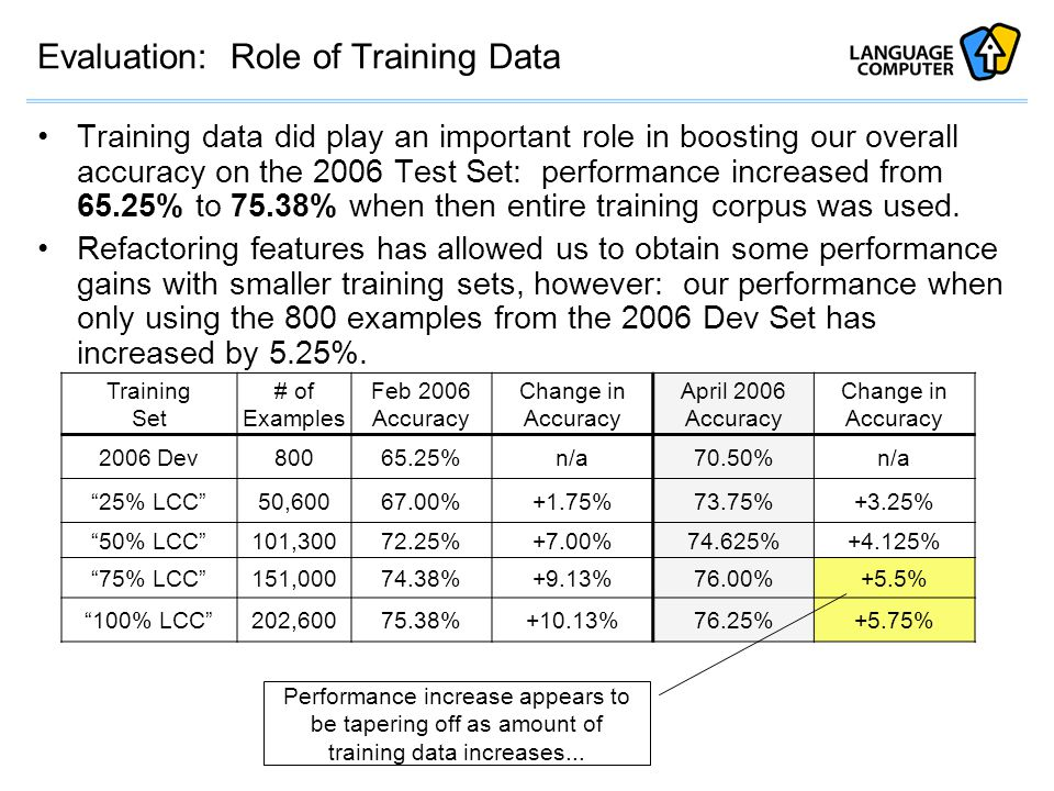 Evaluation: Role of Training Data Training data did play an important role in boosting our overall accuracy on the 2006 Test Set: performance increased from 65.25% to 75.38% when then entire training corpus was used.