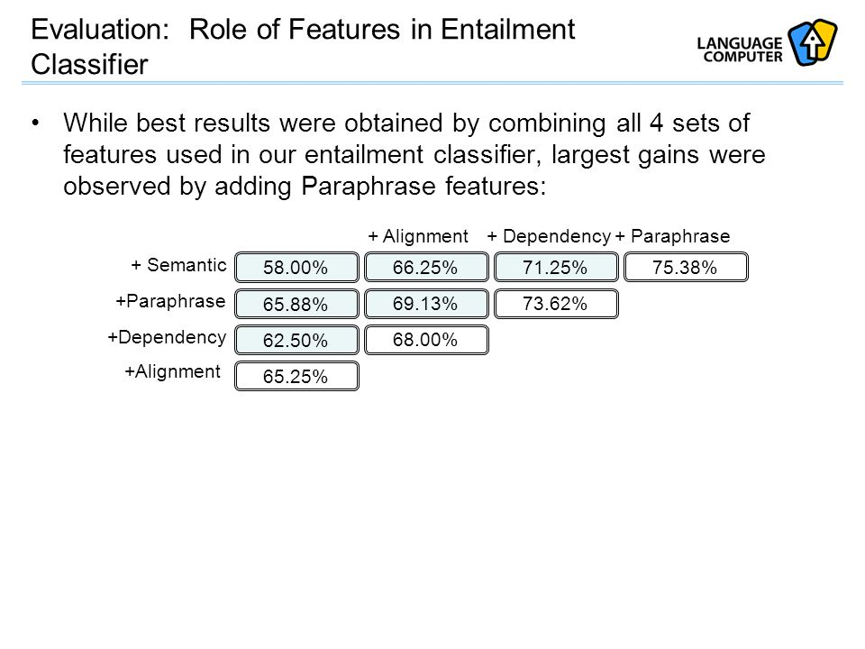 Evaluation: Role of Features in Entailment Classifier While best results were obtained by combining all 4 sets of features used in our entailment classifier, largest gains were observed by adding Paraphrase features: 58.00% 65.88% 62.50% 65.25% 66.25% 69.13% 68.00% 71.25% 73.62% 75.38% + Semantic +Paraphrase +Dependency +Alignment + Dependency+ Paraphrase