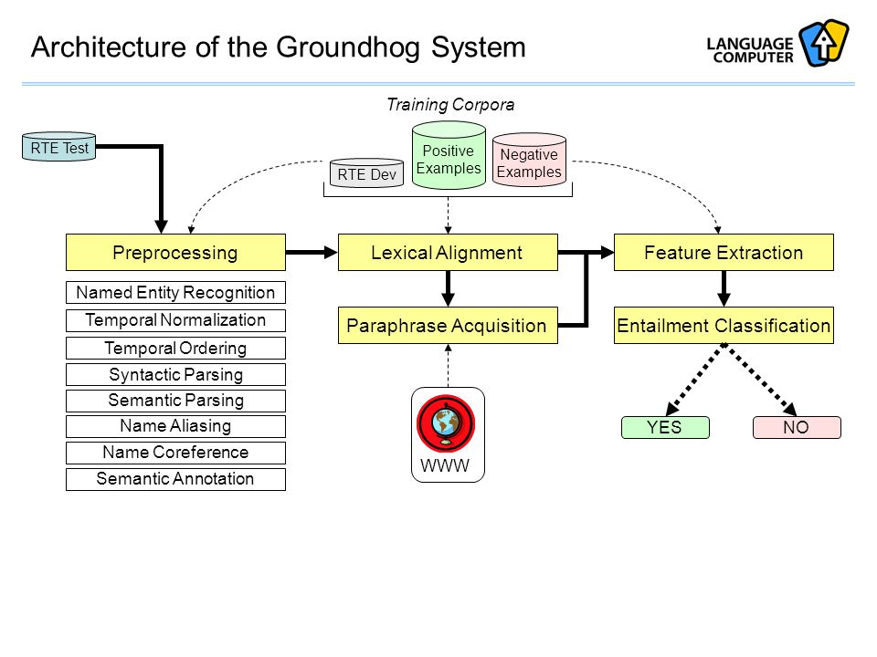 Architecture of the Groundhog System Preprocessing Paraphrase Acquisition Feature Extraction Entailment Classification Named Entity Recognition Syntactic Parsing Semantic Parsing Temporal Normalization Temporal Ordering RTE Test Lexical Alignment WWW RTE Dev Positive Examples Negative Examples Training Corpora Name Aliasing Name Coreference Semantic Annotation YESNO
