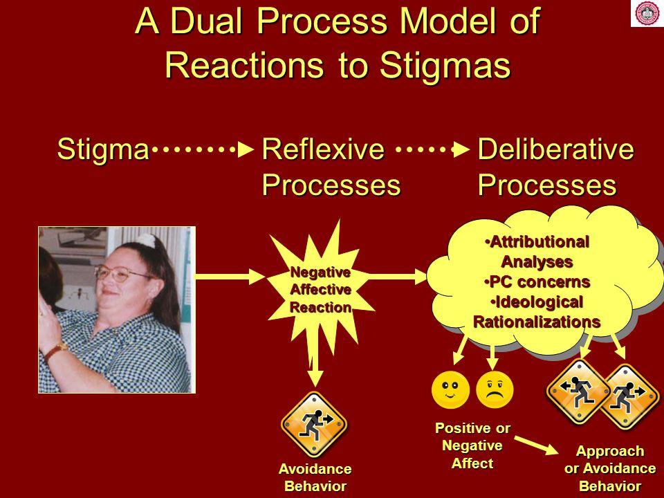 A Dual Process Model of Reactions to Stigmas Pryor, Reeder, Yeadon, & Hesson-McInnis (2004) NegativeAffectiveReaction AvoidanceBehavior Stigma Reflexive Processes evokes