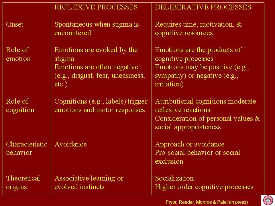 A Dual Process Model of Reactions to Stigmas StigmaReflexiveProcesses NegativeAffectiveReaction DeliberativeProcesses AvoidanceBehavior AttributionalAttributionalAnalyses PC concernsPC concerns Ideological RationalizationsIdeological Rationalizations AttributionalAttributionalAnalyses PC concernsPC concerns Ideological RationalizationsIdeological Rationalizations Approach or Avoidance Behavior Positive or NegativeAffect
