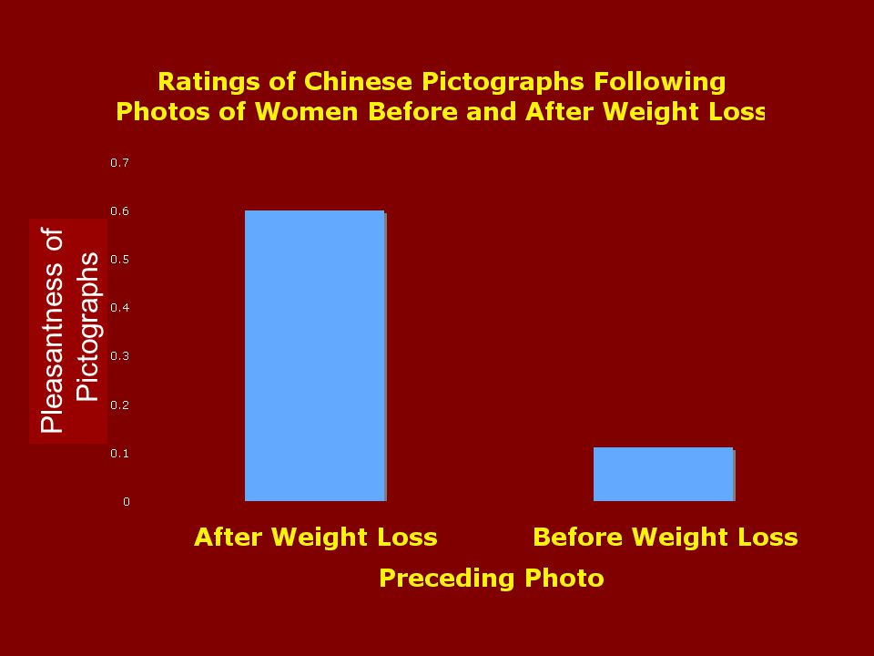 Affective Misattribution Procedure (AMP): Measuring Implicit Anti-Fat Attitudes Before and after photos of 30 women taken from commercial weight-loss websites 1 second before after signal photo pictographrating Make rating of pictograph Make rating of pictograph