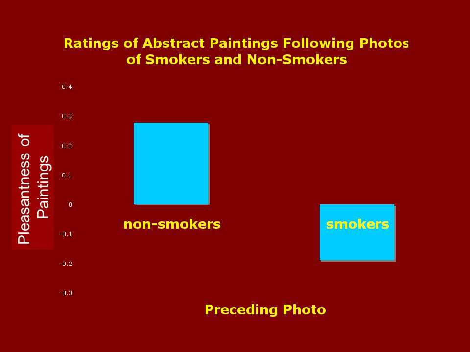 Modified AMP: Measure of Implicit Attitudes toward Smokers How pleasant is the painting? 1 second How pleasant is the painting? signal photo abstract
