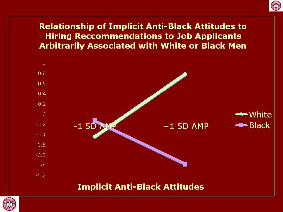 Manipulation of Arbitrary Association Participants examined application file of applicant for an IT job.