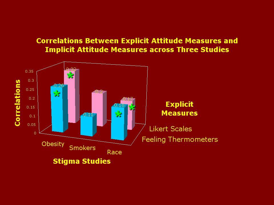 * ** * * * Significant correlations with explicit attitudes