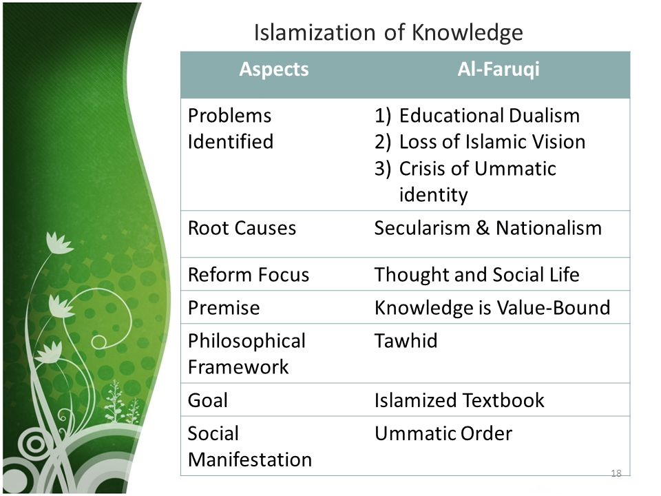 Islamization of Knowledge AspectsAl-Faruqi Problems Identified 1)Educational Dualism 2)Loss of Islamic Vision 3)Crisis of Ummatic identity Root CausesSecularism & Nationalism Reform FocusThought and Social Life PremiseKnowledge is Value-Bound Philosophical Framework Tawhid GoalIslamized Textbook Social Manifestation Ummatic Order 18