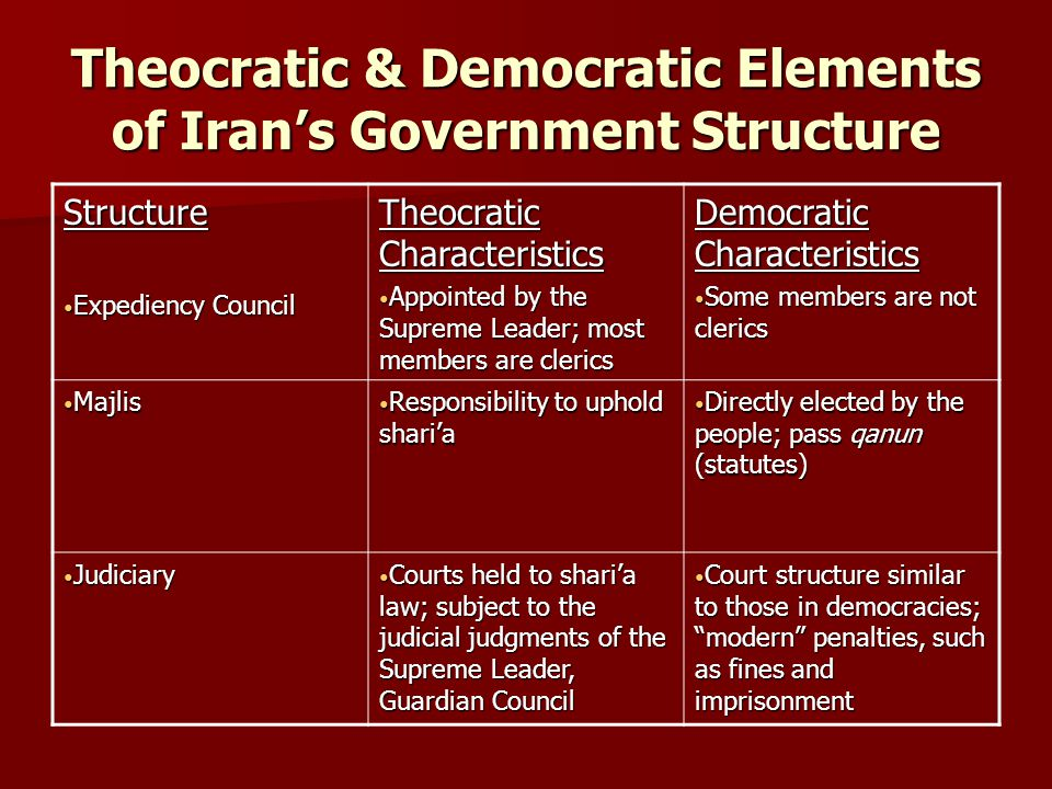 Theocratic & Democratic Elements of Iran's Government Structure Structure Expediency Council Expediency Council Theocratic Characteristics Appointed by the Supreme Leader; most members are clerics Appointed by the Supreme Leader; most members are clerics Democratic Characteristics Some members are not clerics Some members are not clerics Majlis Majlis Responsibility to uphold shari'a Responsibility to uphold shari'a Directly elected by the people; pass qanun (statutes) Directly elected by the people; pass qanun (statutes) Judiciary Judiciary Courts held to shari'a law; subject to the judicial judgments of the Supreme Leader, Guardian Council Courts held to shari'a law; subject to the judicial judgments of the Supreme Leader, Guardian Council Court structure similar to those in democracies; modern penalties, such as fines and imprisonment Court structure similar to those in democracies; modern penalties, such as fines and imprisonment