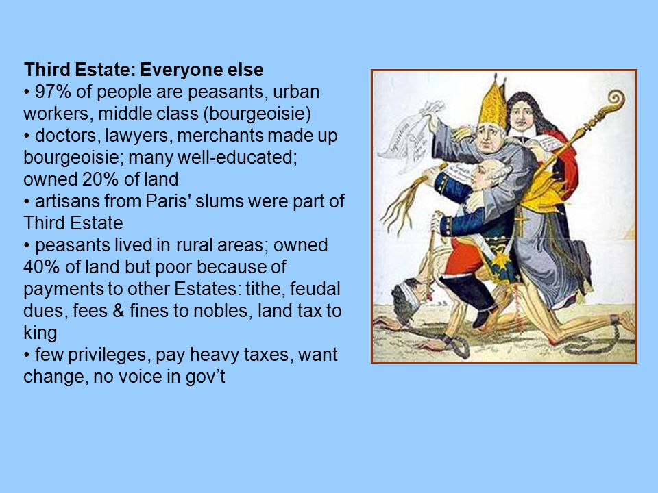 Third Estate: Everyone else 97% of people are peasants, urban workers, middle class (bourgeoisie) doctors, lawyers, merchants made up bourgeoisie; man