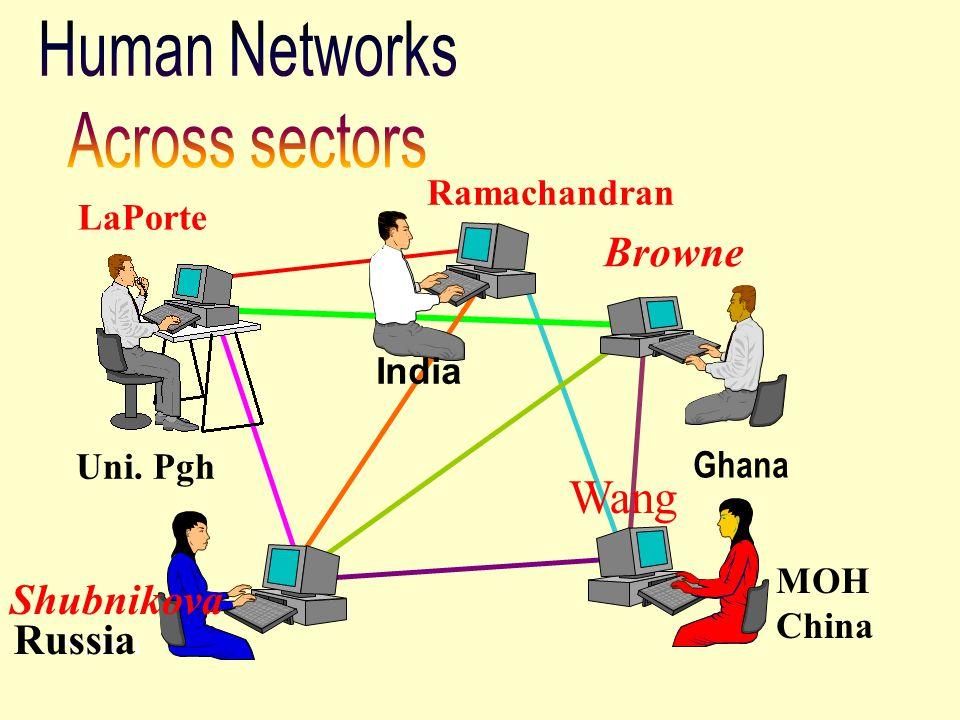 MOH China Uni. Pgh Ghana Browne Ramachandran Sudan Wang Shubnikova Russia LaPorte India