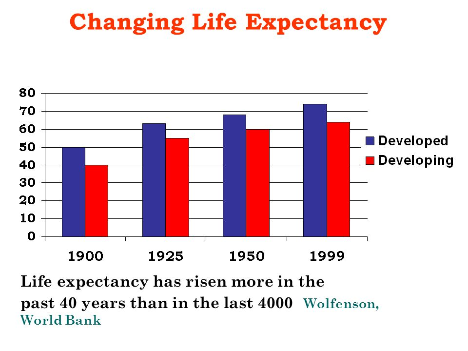 Life expectancy has risen more in the past 40 years than in the last 4000 Wolfenson, World Bank Changing Life Expectancy