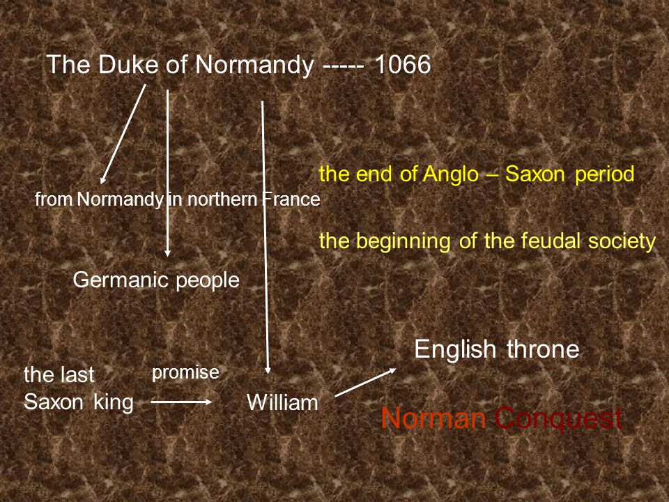 The Duke of Normandy ----- 1066 from Normandy in northern France English throne William the last Saxon king promise Norman Conquest the end of Anglo –