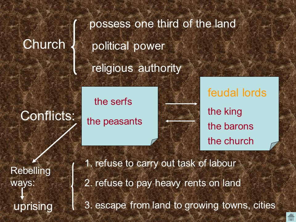 Church possess one third of the land political power religious authority Conflicts: the serfs the peasants the king the barons the church feudal lords Rebelling ways: 1.
