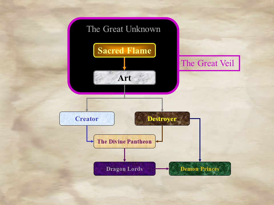 The Great Unknown Art CreatorDestroyer Dragon LordsDemon Princes The Divine Pantheon Sacred Flame The Great Veil