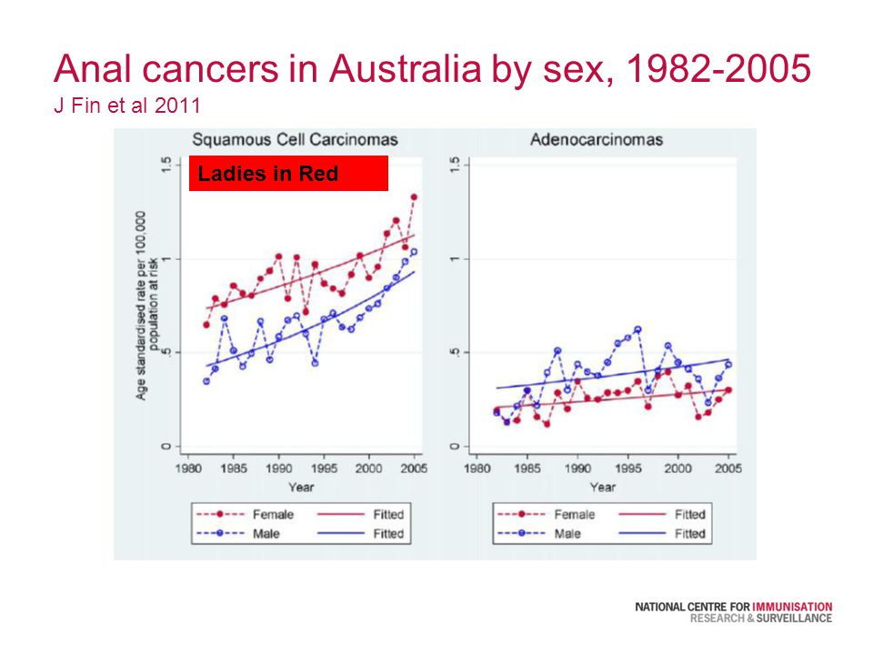 Anal cancers in Australia by sex, 1982-2005 J Fin et al 2011 Ladies in Red