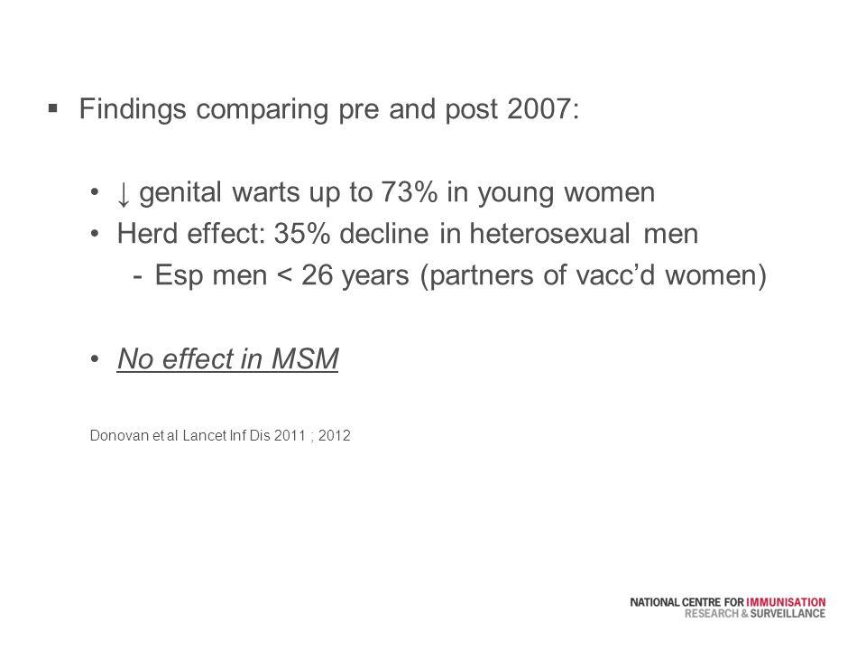  Findings comparing pre and post 2007: ↓ genital warts up to 73% in young women Herd effect: 35% decline in heterosexual men -Esp men < 26 years (partners of vacc'd women) No effect in MSM Donovan et al Lancet Inf Dis 2011 ; 2012