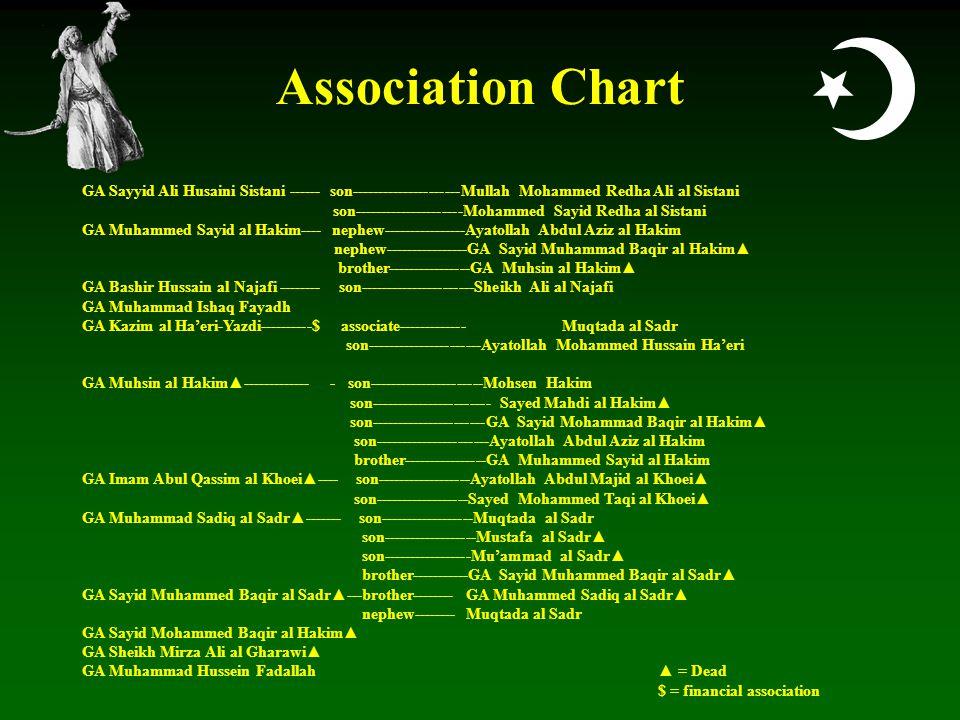  Association Chart GA Sayyid Ali Husaini Sistani ------ son---------------------Mullah Mohammed Redha Ali al Sistani son---------------------Mohammed Sayid Redha al Sistani GA Muhammed Sayid al Hakim---- nephew----------------Ayatollah Abdul Aziz al Hakim nephew----------------GA Sayid Muhammad Baqir al Hakim▲ brother----------------GA Muhsin al Hakim▲ GA Bashir Hussain al Najafi -------- son----------------------Sheikh Ali al Najafi GA Muhammad Ishaq Fayadh GA Kazim al Ha'eri-Yazdi----------$ associate-------------Muqtada al Sadr son----------------------Ayatollah Mohammed Hussain Ha'eri GA Muhsin al Hakim▲------------- - son----------------------Mohsen Hakim son----------------------- Sayed Mahdi al Hakim▲ son----------------------GA Sayid Mohammad Baqir al Hakim▲ son----------------------Ayatollah Abdul Aziz al Hakim brother----------------GA Muhammed Sayid al Hakim GA Imam Abul Qassim al Khoei▲---- son------------------Ayatollah Abdul Majid al Khoei▲ son------------------Sayed Mohammed Taqi al Khoei▲ GA Muhammad Sadiq al Sadr▲------- son------------------Muqtada al Sadr son------------------Mustafa al Sadr▲ son-----------------Mu'ammad al Sadr▲ brother-----------GA Sayid Muhammed Baqir al Sadr▲ GA Sayid Muhammed Baqir al Sadr▲---brother--------GA Muhammed Sadiq al Sadr▲ nephew--------Muqtada al Sadr GA Sayid Mohammed Baqir al Hakim▲ GA Sheikh Mirza Ali al Gharawi▲ GA Muhammad Hussein Fadallah▲ = Dead $ = financial association
