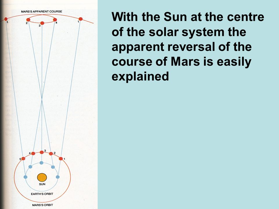 With the Sun at the centre of the solar system the apparent reversal of the course of Mars is easily explained