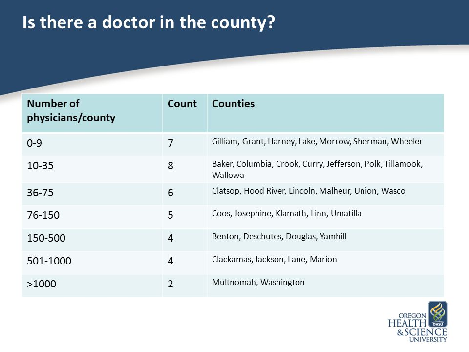 Is there a doctor in the county? Number of physicians/county CountCounties 0-97 Gilliam, Grant, Harney, Lake, Morrow, Sherman, Wheeler 10-358 Baker, C