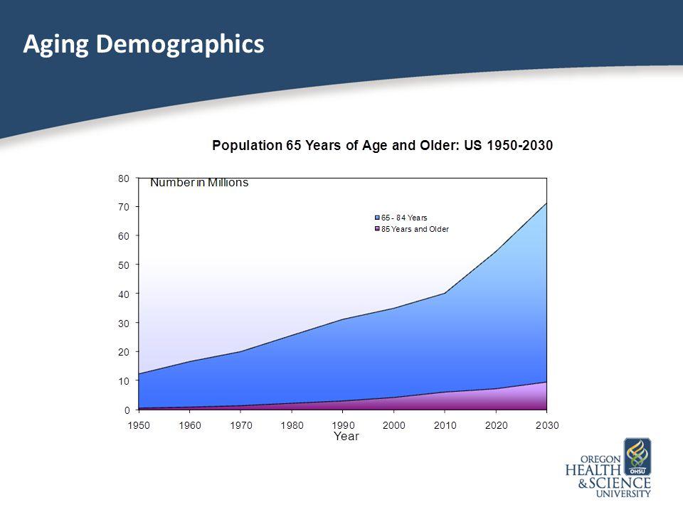 Aging Demographics