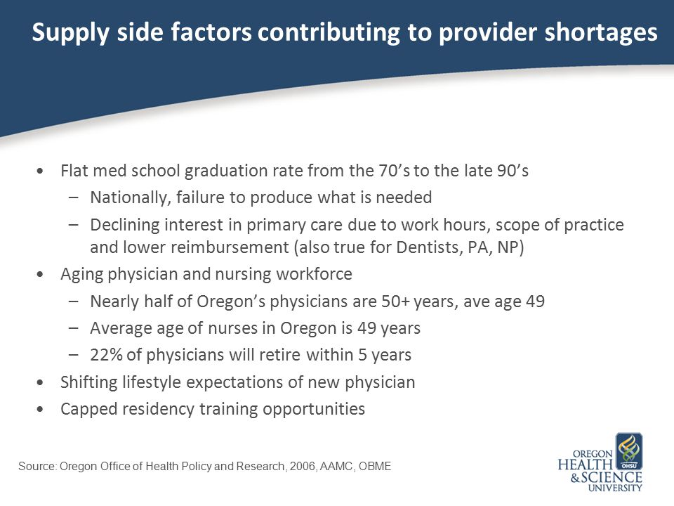 Supply side factors contributing to provider shortages Flat med school graduation rate from the 70's to the late 90's –Nationally, failure to produce