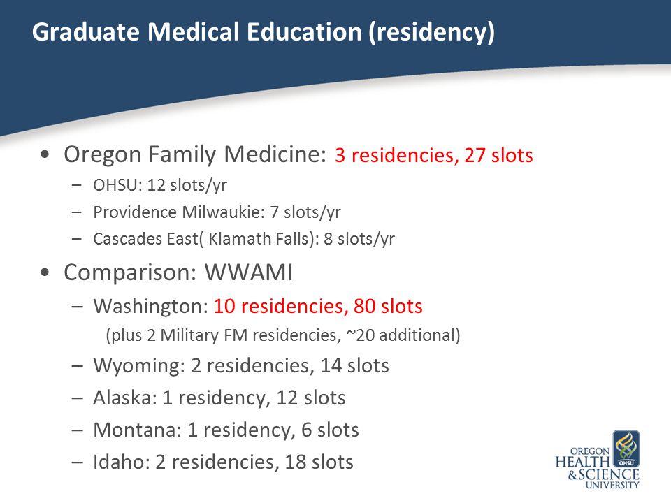 Graduate Medical Education (residency) Oregon Family Medicine: 3 residencies, 27 slots –OHSU: 12 slots/yr –Providence Milwaukie: 7 slots/yr –Cascades East( Klamath Falls): 8 slots/yr Comparison: WWAMI –Washington: 10 residencies, 80 slots (plus 2 Military FM residencies, ~20 additional) –Wyoming: 2 residencies, 14 slots –Alaska: 1 residency, 12 slots –Montana: 1 residency, 6 slots –Idaho: 2 residencies, 18 slots