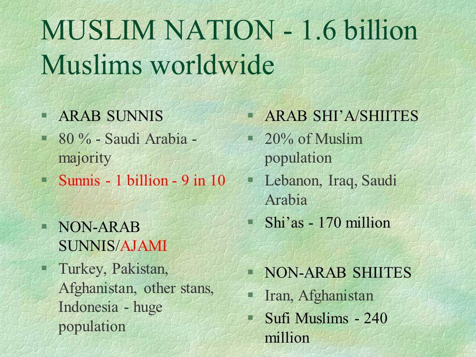 MUSLIM NATION - 1.6 billion Muslims worldwide §ARAB SUNNIS §80 % - Saudi Arabia - majority §Sunnis - 1 billion - 9 in 10 §ARAB SHI'A/SHIITES §20% of Muslim population §Lebanon, Iraq, Saudi Arabia §Shi'as - 170 million §NON-ARAB SUNNIS/AJAMI §Turkey, Pakistan, Afghanistan, other stans, Indonesia - huge population §NON-ARAB SHIITES §Iran, Afghanistan §Sufi Muslims - 240 million