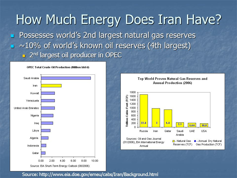 How Much Energy Does Iran Have.