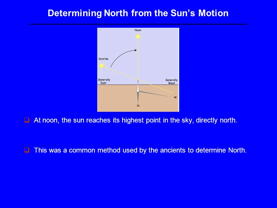 Determining North from the Sun's Motion qAt noon, the sun reaches its highest point in the sky, directly north.