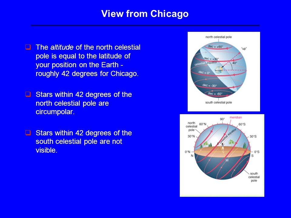 View from Chicago qThe altitude of the north celestial pole is equal to the latitude of your position on the Earth - roughly 42 degrees for Chicago.