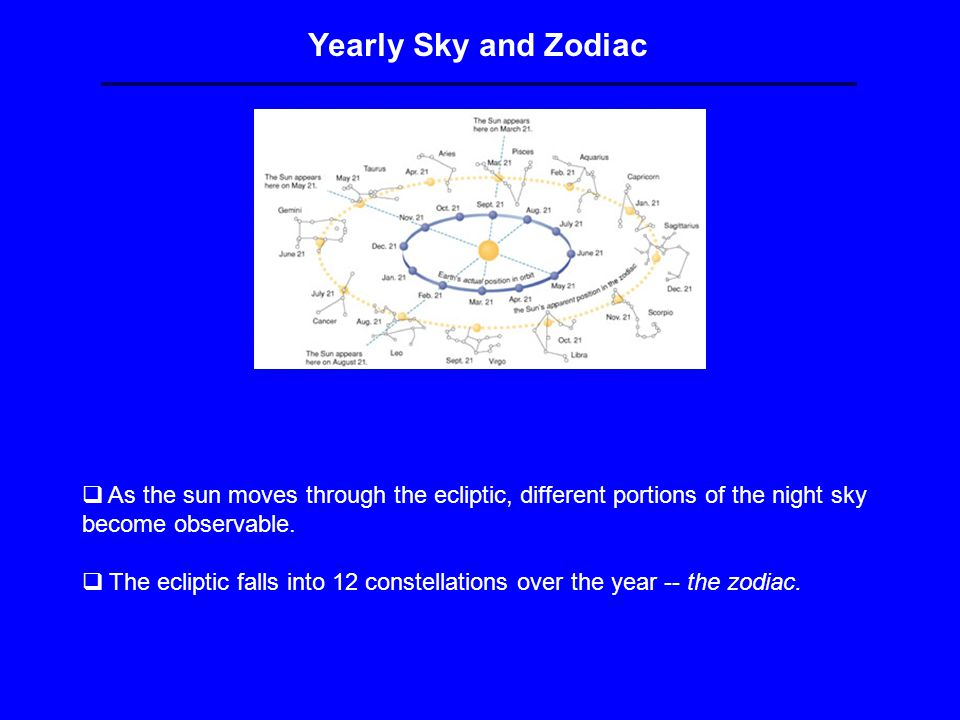 Yearly Sky and Zodiac  As the sun moves through the ecliptic, different portions of the night sky become observable.