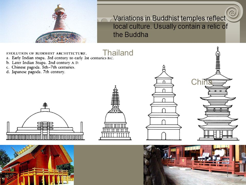 Variations in Buddhist temples reflect local culture. Usually contain a relic of the Buddha Zen Buddhist temple in Japan China Thailand