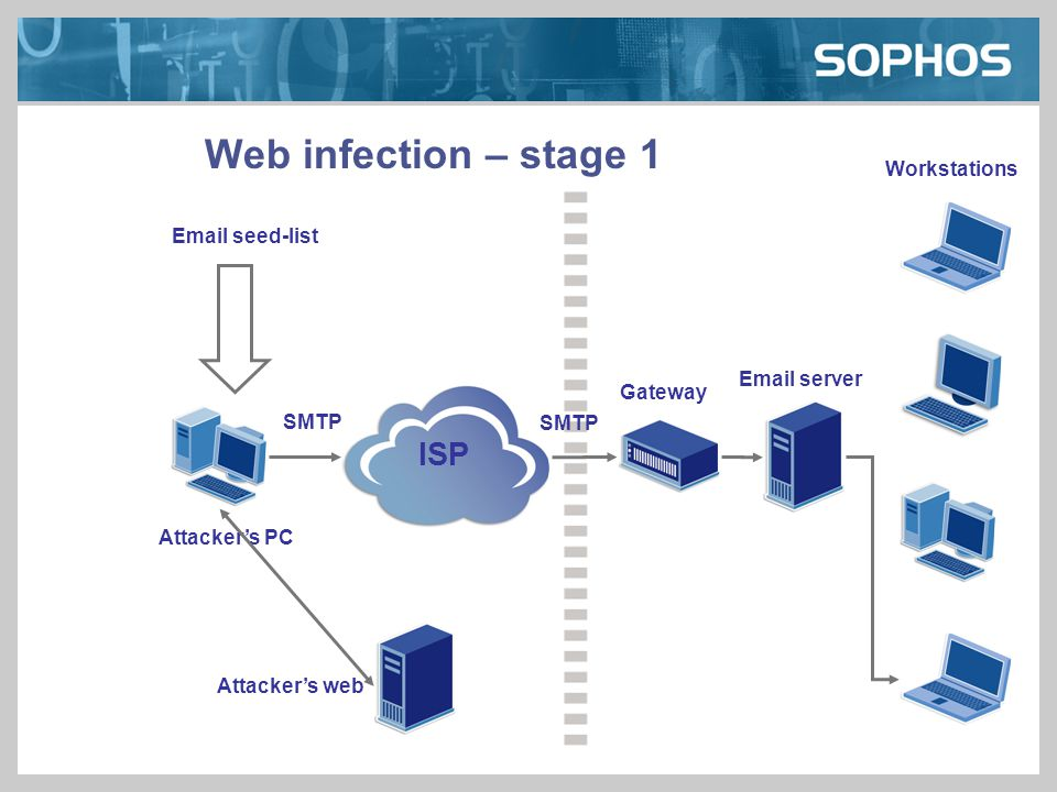Web infection – stage 1 Gateway Email server Workstations Attacker's PC SMTP ISP Email seed-list Attacker's web