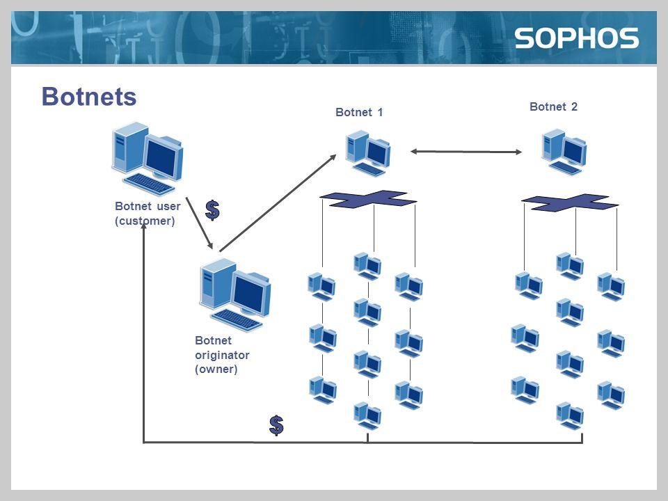 Botnet originator (owner) Botnets Botnet 2 Botnet 1 Botnet user (customer)