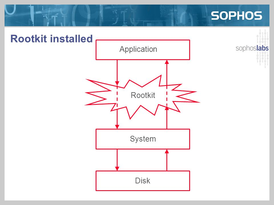 Rootkit installed Application Rootkit System Disk
