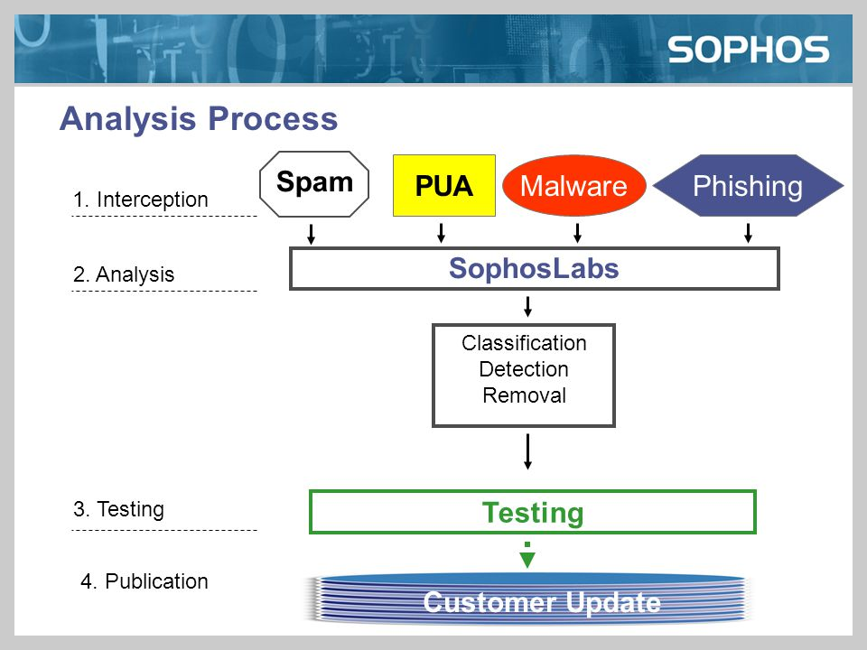 Analysis Process PUAMalwarePhishing 1. Interception Spam 2. Analysis SophosLabs Classification Detection Removal Testing 3. Testing 4. Publication Cus