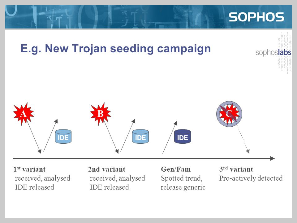 E.g. New Trojan seeding campaign IDE A B C 1 st variant received, analysed IDE released 2nd variant received, analysed IDE released Gen/Fam Spotted tr