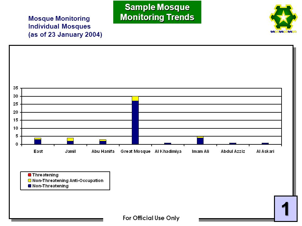 Sample Mosque Monitoring Trends Mosque Monitoring Individual Mosques (as of 23 January 2004) 1 For Official Use Only