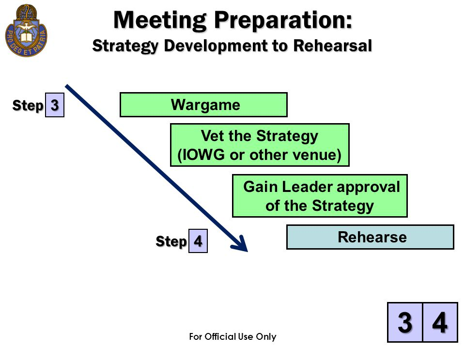 For Official Use Only Vet the Strategy (IOWG or other venue) Gain Leader approval of the Strategy Rehearse 4 Meeting Preparation: Strategy Development to Rehearsal 3 Wargame 3 Step 4 Step