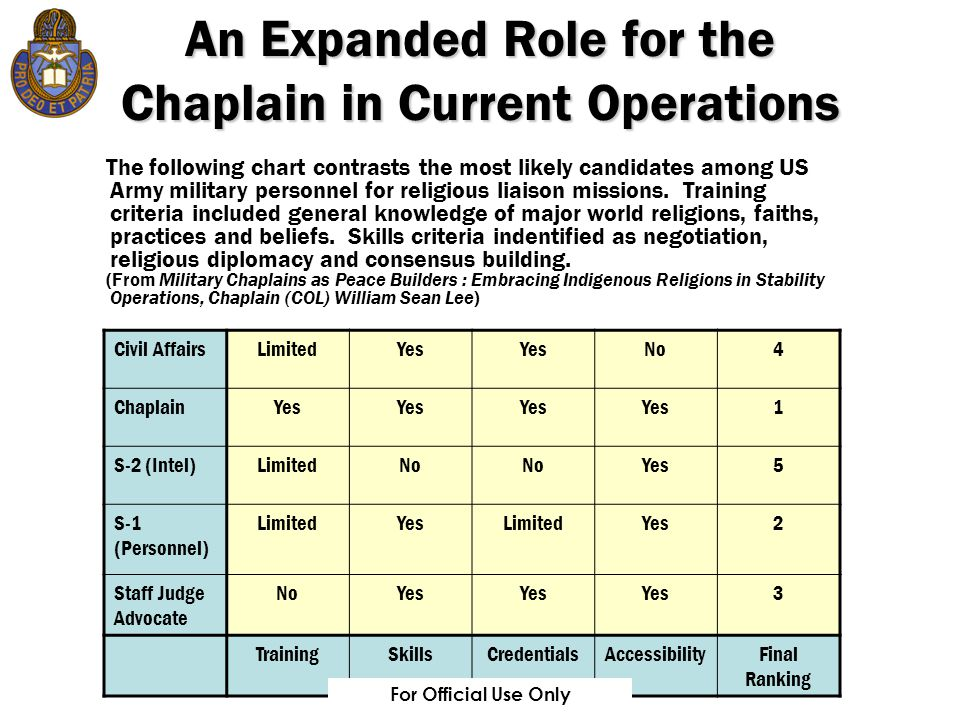 For Official Use Only An Expanded Role for the Chaplain in Current Operations The following chart contrasts the most likely candidates among US Army military personnel for religious liaison missions.