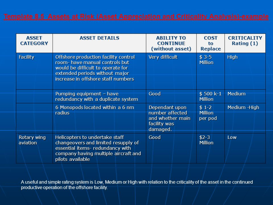 Template 8.5 Assets at Risk (Asset Appreciation and Criticality Analysis)-example ASSET CATEGORY ASSET DETAILS ABILITY TO CONTINUE (without asset) COST to Replace CRITICALITY Rating (1) Facility Offshore production facility control room- have manual controls but would be difficult to operate for extended periods without major increase in offshore staff numbers Very difficult $ 3-5 Million High Pumping equipment – have redundancy with a duplicate system Good $ 500 k-1 Million Medium 6 Monopods located within a 6 nm radius Dependant upon number affected and whether main facility was damaged.