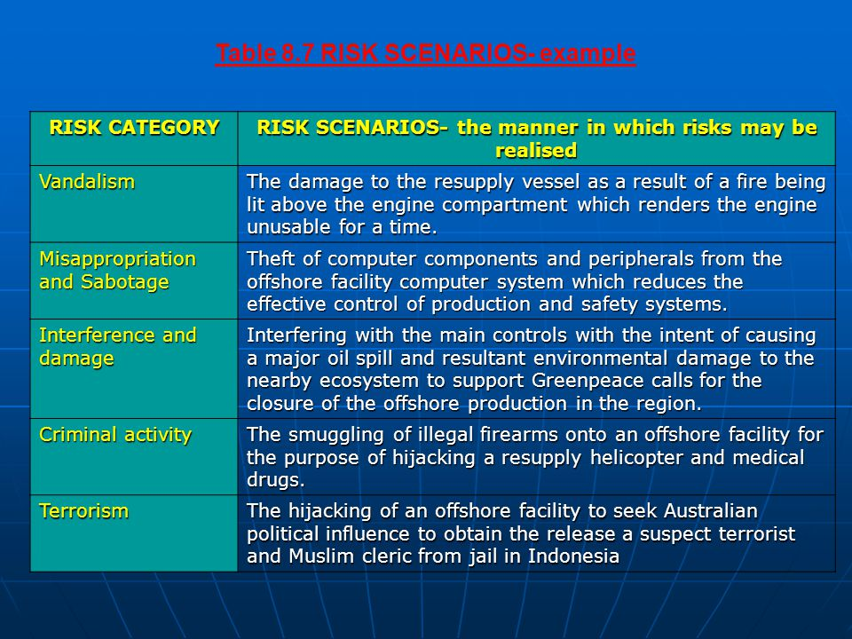 Table 8.7 RISK SCENARIOS- example RISK CATEGORY RISK SCENARIOS- the manner in which risks may be realised Vandalism The damage to the resupply vessel as a result of a fire being lit above the engine compartment which renders the engine unusable for a time.