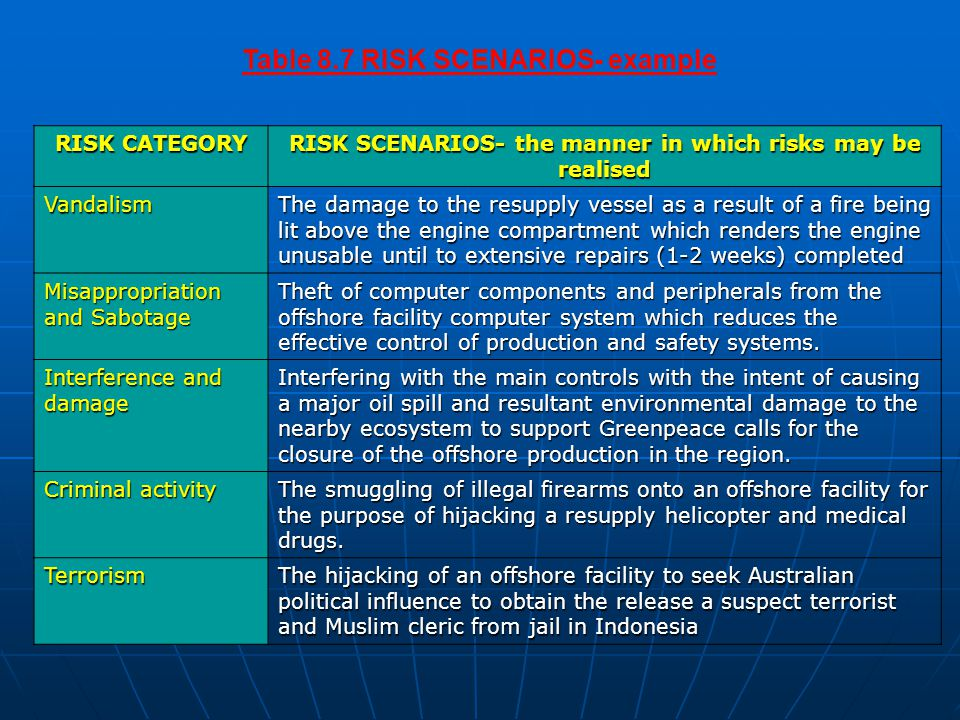 Table 8.7 RISK SCENARIOS- example RISK CATEGORY RISK SCENARIOS- the manner in which risks may be realised Vandalism The damage to the resupply vessel as a result of a fire being lit above the engine compartment which renders the engine unusable until to extensive repairs (1-2 weeks) completed Misappropriation and Sabotage Theft of computer components and peripherals from the offshore facility computer system which reduces the effective control of production and safety systems.