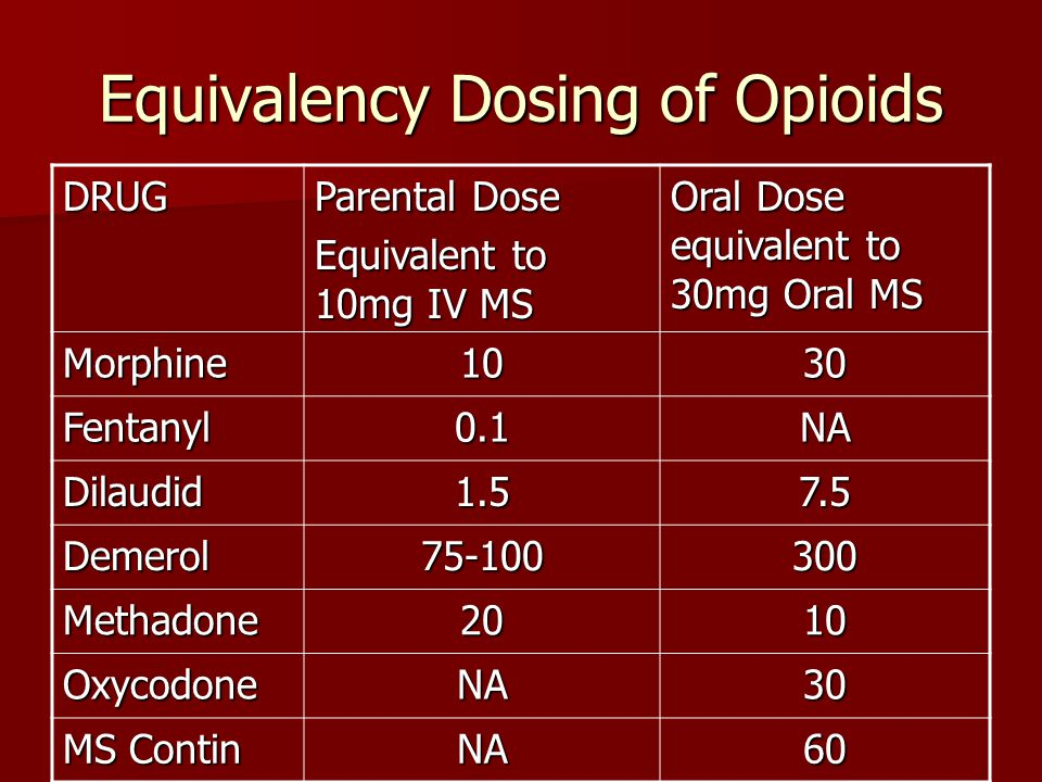 Equivalency Dosing of Opioids DRUG Parental Dose Equivalent to 10mg IV MS Oral Dose equivalent to 30mg Oral MS Morphine1030 Fentanyl0.1NA Dilaudid1.57.5 Demerol75-100300 Methadone2010 OxycodoneNA30 MS Contin NA60