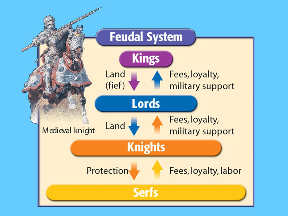 II. The Development of Feudalism Feudalism – political and social system that developed during the Middle Ages, when royal governments were no longer