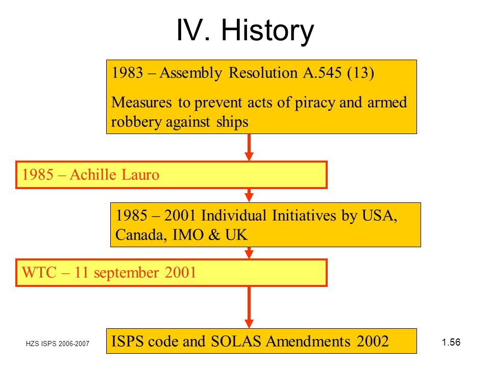 HZS ISPS 2006-2007 1.56 ISPS code and SOLAS Amendments 2002 1983 – Assembly Resolution A.545 (13) Measures to prevent acts of piracy and armed robbery