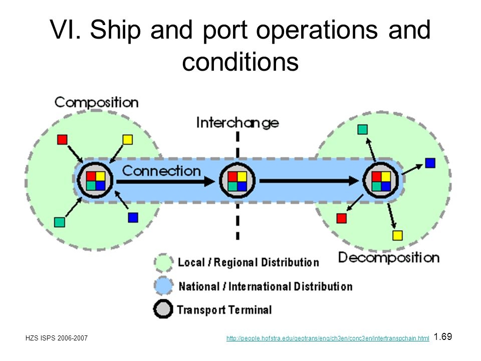 HZS ISPS 2006-2007 1.69 VI. Ship and port operations and conditions http://people.hofstra.edu/geotrans/eng/ch3en/conc3en/intertranspchain.html