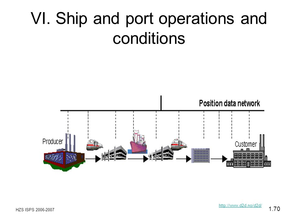 HZS ISPS 2006-2007 1.70 VI. Ship and port operations and conditions http://www.d2d.no/d2d/