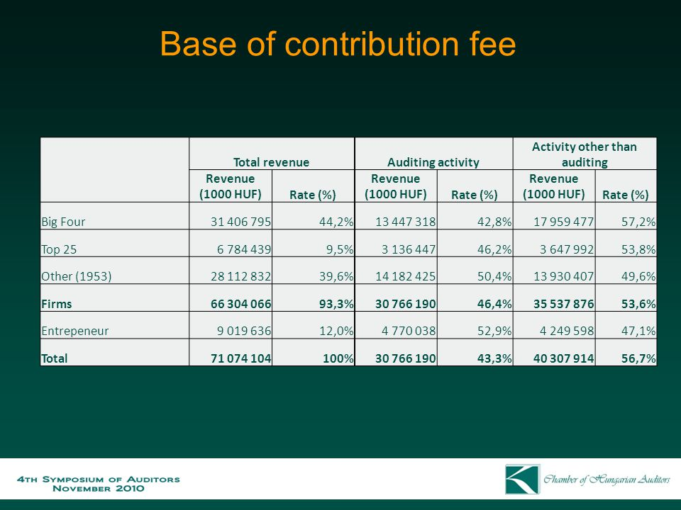 Base of contribution fee Total revenueAuditing activity Activity other than auditing Revenue (1000 HUF)Rate (%) Revenue (1000 HUF)Rate (%) Revenue (10