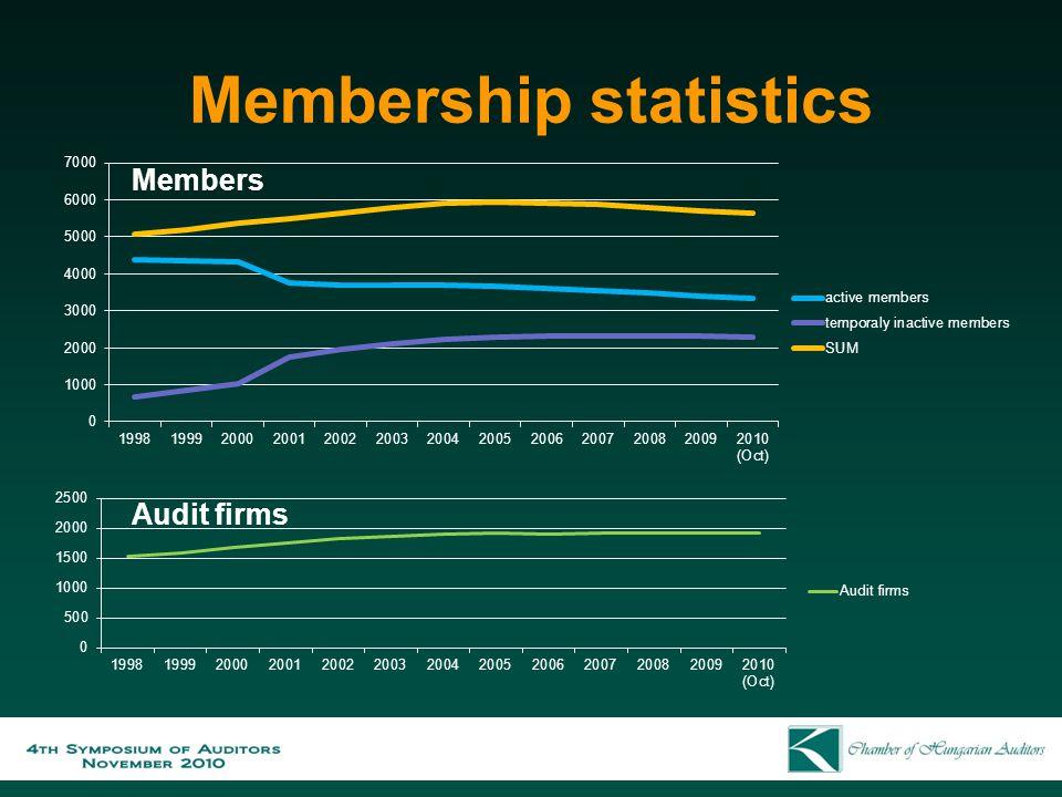 Membership statistics Members Audit firms