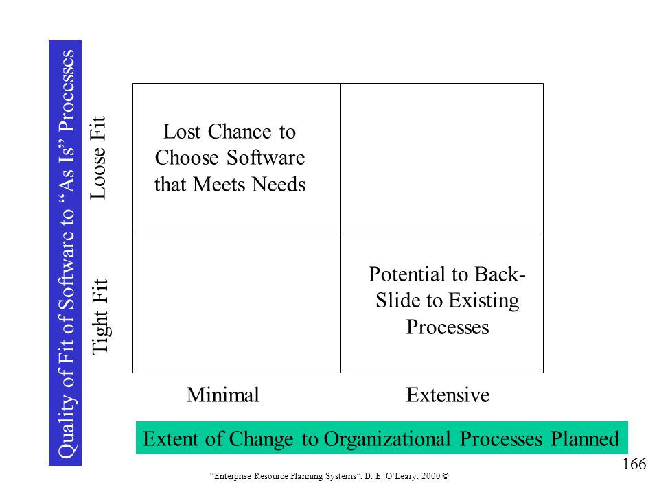 """166 """"Enterprise Resource Planning Systems"""", D. E. O'Leary, 2000 © Extent of Change to Organizational Processes Planned MinimalExtensive Quality of Fit"""